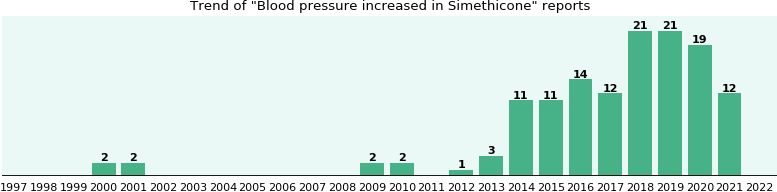 Could Simethicone cause Blood pressure increased?