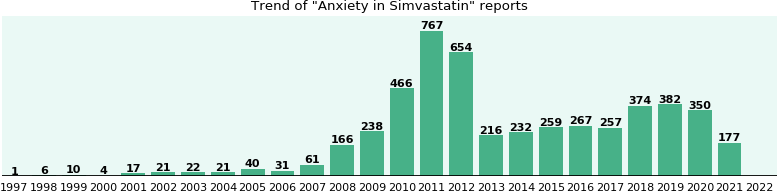 Could Simvastatin cause Anxiety?