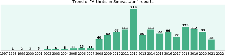 Could Simvastatin cause Arthritis?