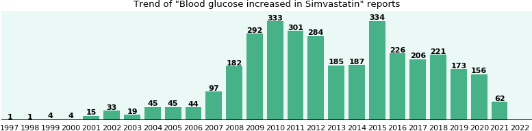 Could Simvastatin cause Blood glucose increased?