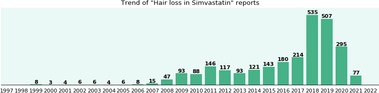 Could Simvastatin cause Hair loss?