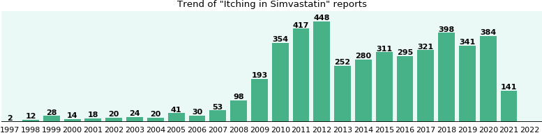 Could Simvastatin cause Itching?