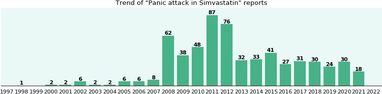 Could Simvastatin cause Panic attack?
