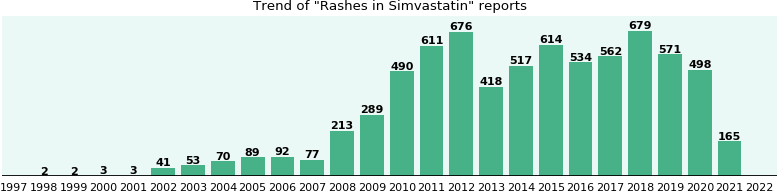 Could Simvastatin cause Rashes?