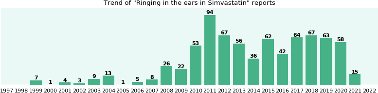 Could Simvastatin cause Ringing in the ears?