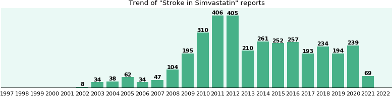 Could Simvastatin cause Stroke?