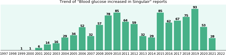 Could Singulair cause Blood glucose increased?