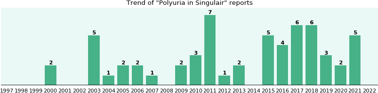 Could Singulair cause Polyuria?
