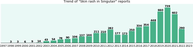 Singulair Skin Side Effects
