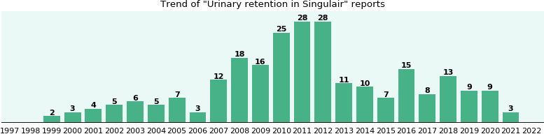 Could Singulair cause Urinary retention?