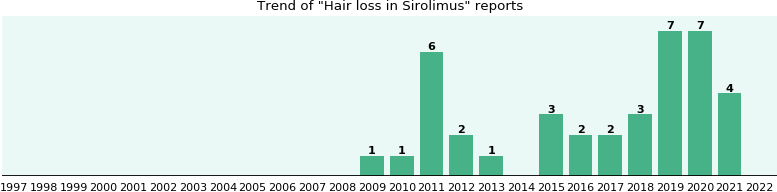 Seroquel Hair Loss Side Effects - Famous Hair Loss 14