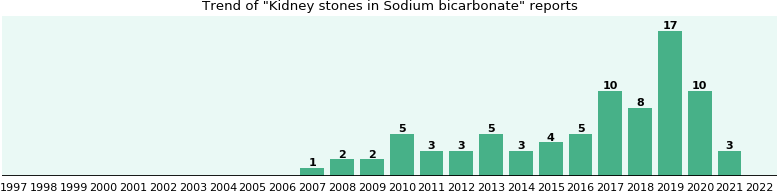 Could Sodium bicarbonate cause Kidney stones?