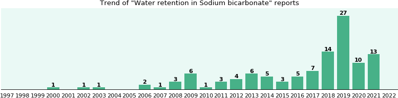 Could Sodium bicarbonate cause Water retention?