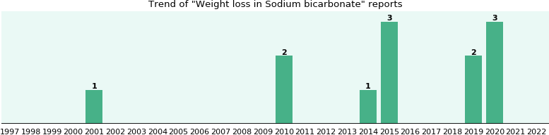 Could Sodium bicarbonate cause Weight loss?