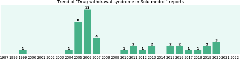 Could Solu-medrol cause Drug withdrawal syndrome?