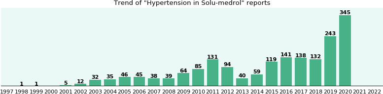 Could Solu-medrol cause Hypertension?