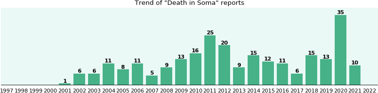 Could Soma cause Death?
