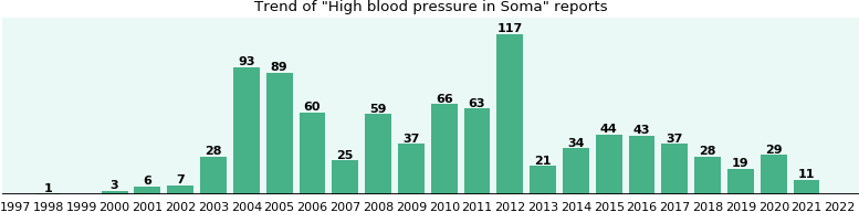 Could Soma cause High blood pressure?