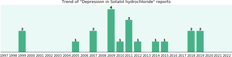 will you have depression with sotalol hydrochloride - from fda, Skeleton