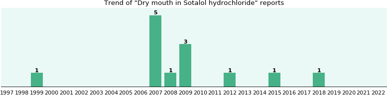 will you have dry mouth with sotalol hydrochloride - from fda, Skeleton