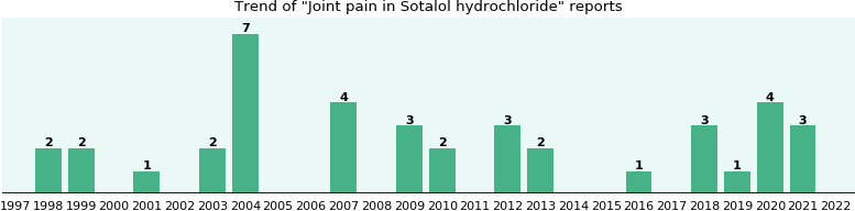 will you have joint pain with sotalol hydrochloride - from fda, Skeleton