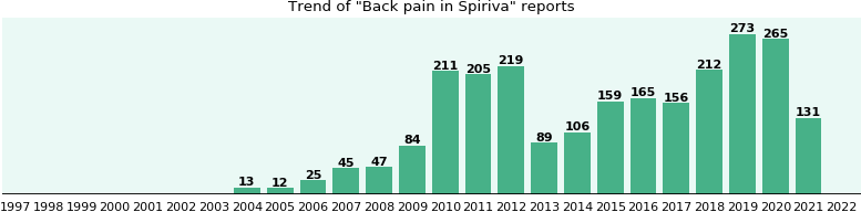 Could Spiriva cause Back pain?