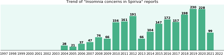 Could Spiriva cause Insomnia concerns?