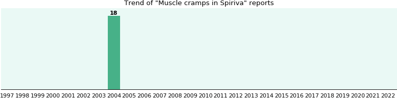 Could Spiriva cause Muscle cramps?