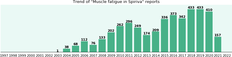 Could Spiriva cause Muscle fatigue?