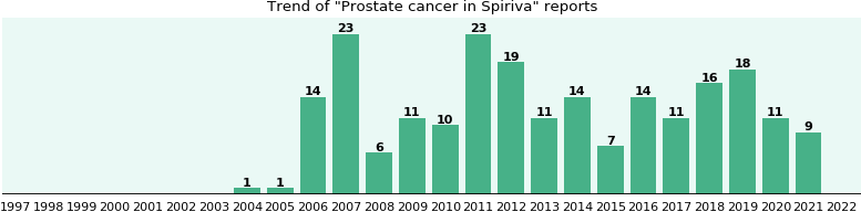Could Spiriva cause Prostate cancer?