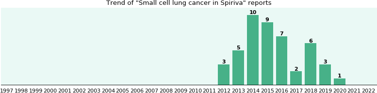 Could Spiriva cause Small cell lung cancer?