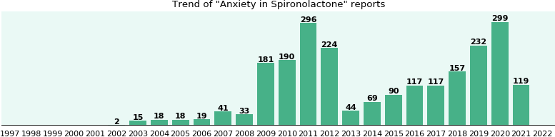 Could Spironolactone cause Anxiety?