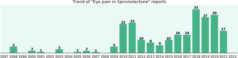 Could Spironolactone cause Eye pain?