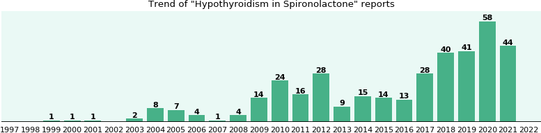 Could Spironolactone cause Hypothyroidism?