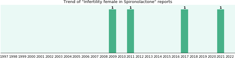 Could Spironolactone cause Infertility female?