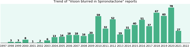 Could Spironolactone cause Vision blurred?