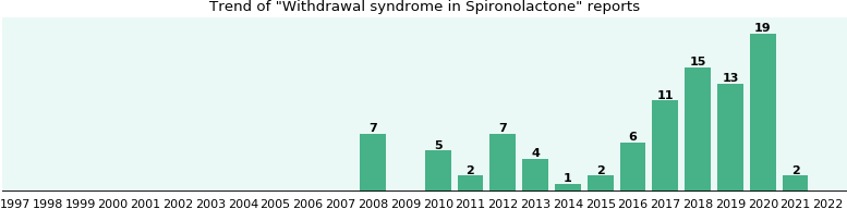 Could Spironolactone cause Withdrawal syndrome?