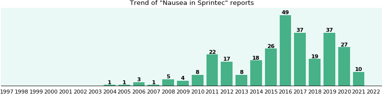 Could Sprintec cause Nausea?