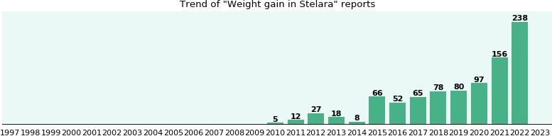 Stelara Side Effect Weight Gain Ehealthme