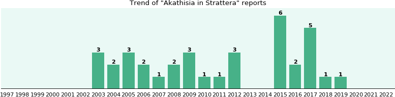 Could Strattera cause Akathisia?