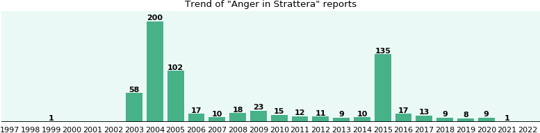 Could Strattera cause Anger?