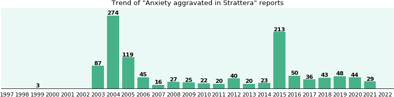 Could Strattera cause Anxiety aggravated?
