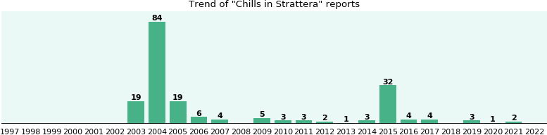 Effects of taking strattera