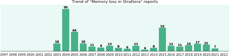 Strattera - PubMed Central (PMC)