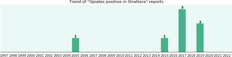 Could Strattera cause Opiates positive?