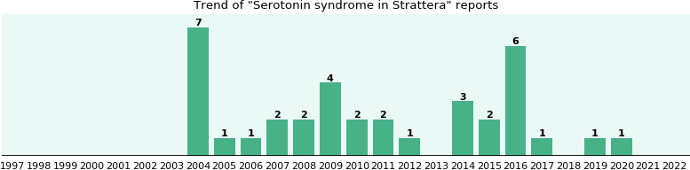 Could Strattera cause Serotonin syndrome?