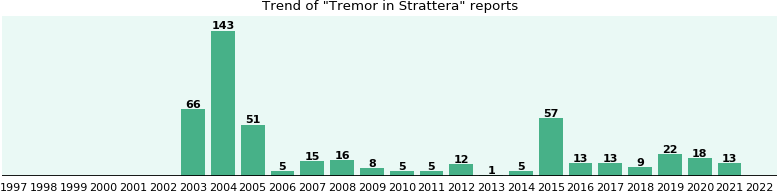 Could Strattera cause Tremor?