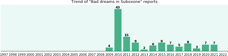 Could Suboxone cause Bad dreams?