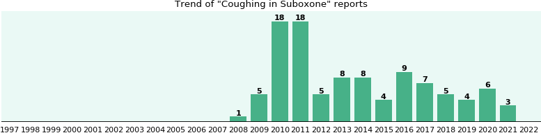 Could Suboxone cause Coughing?