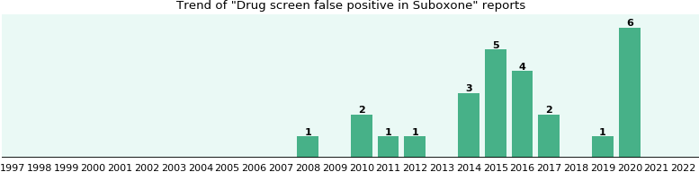 Could Suboxone cause Drug screen false positive?